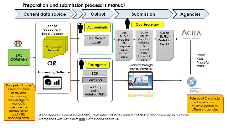 manual preparation